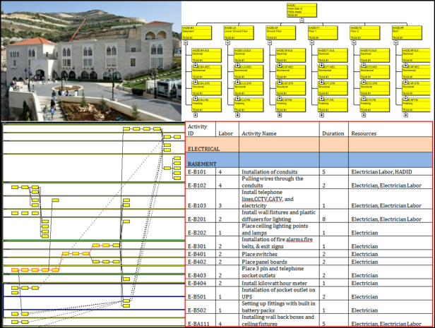 planning-and-scheduling-the-construction-of-a-building